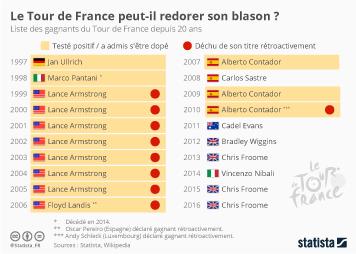 Infographie - Le Tour de France peut-il redorer son blason ?