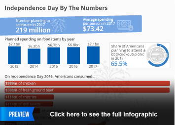 Infographic - Independence Day By The Numbers