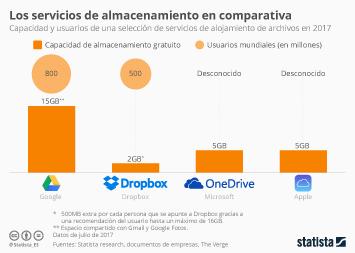 Infografía - ¿Qué servicio de almacenamiento ofrece más capacidad de forma gratuita?