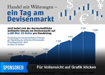 Infografik: Handel mit Währungen - ein Tag am Devisenmarkt   Statista