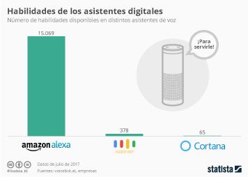 Infografía - Alexa supera las 15.000 habilidades