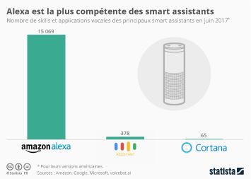 Infographie - Alexa est la plus compétente des smart assistants