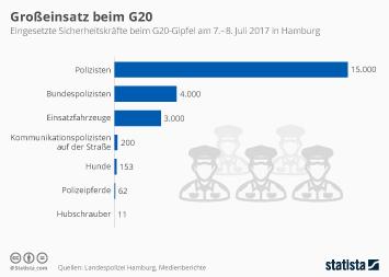 Infografik: Großeinsatz beim G20 | Statista
