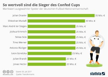Infografik: So wertvoll sind die Sieger des Confed Cups | Statista