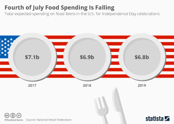 Infographic - The Billions Spent on Independence Day Food