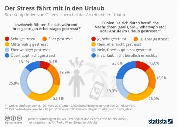 Infografik: Der Stress fährt mit in den Urlaub   Statista