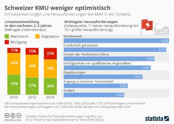 Link zu Schweizer KMU weniger optimistisch Infografik