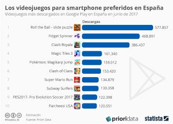 Infografía: ¿Sigue siendo Pokémon Go uno de los viedojuegos preferidos en España?  | Statista
