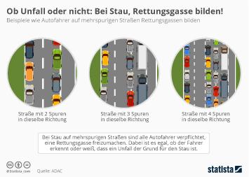 Infografik - Rettungsgassen auf mehrspurigen Straßen