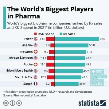 Infographic - Top ten in Big Pharma