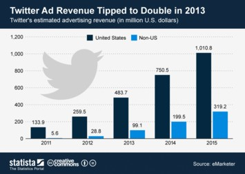Infographic - Twitter Ad Revenue Tipped to Double in 2013