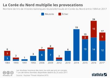 Infographie: La Corée du Nord multiplie les provocations | Statista