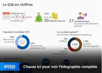 Infographie: Le G20 en chiffres | Statista