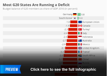 Infographic: Most G20 States Are Running a Deficit | Statista