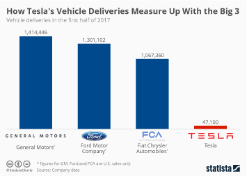 Infographic: How Tesla's Vehicle Deliveries Measure Up With the Big 3 | Statista