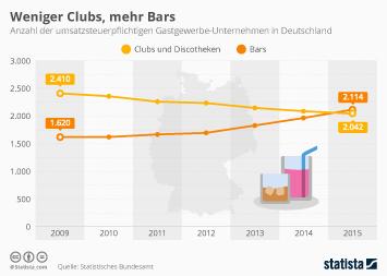 Infografik: Weniger Clubs, mehr Bars | Statista
