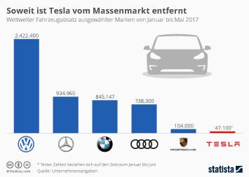 Infografik - Fahrzeugabsatz Tesla im Vergleich