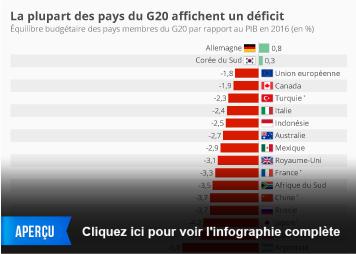 Infographie - L'équilibre budgétaire des pays membres du G20