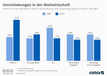 Link zu Verschiebungen in der Weltwirtschaft Infografik