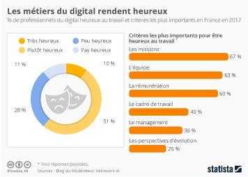 Infographie: Les métiers du digital rendent heureux | Statista