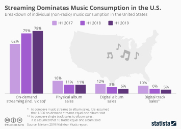 Streaming Dominates Music Consumption in the U.S.