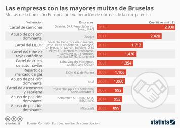 Infografía: Las mayores multas a empresas por parte de la Comisión Europea | Statista