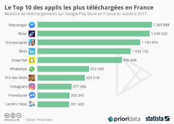 Infographie: Le Top 10 des applis les plus téléchargées en France | Statista