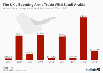 Infographic - The UK's Booming Arms Trade With Saudi Arabia