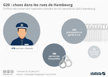 Infographie: G20 : chaos dans les rues de Hambourg | Statista
