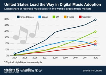 Infographic - United States Lead the Way in Digital Music Adoption