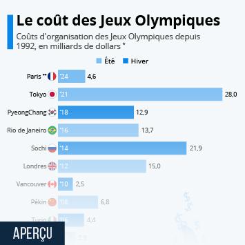 Les Jeux Olympiques de Rio 2016 Infographie - Jeux olympiques : un budget difficile à maîtriser