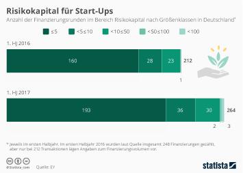 Infografik - Risikokapital fue Start-ups in Deutschland