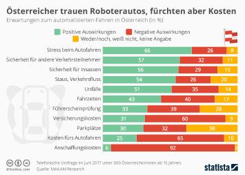 Infografik - Erwartungen zum automatisierten Fahren in Österreich