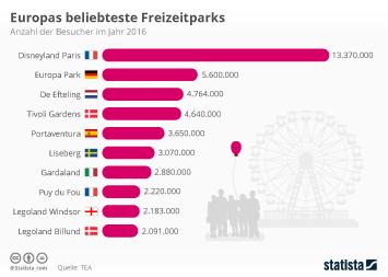 Infografik: Europas beliebteste Freizeitparks | Statista