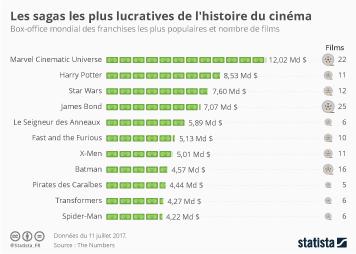 Infographie - Les sagas les plus lucratives de l'histoire du cinéma