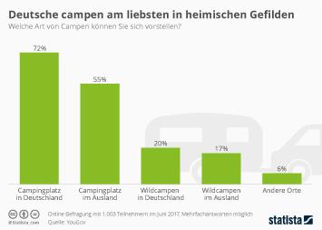 Infografik: Deutsche campen am liebsten in heimischen Gefilden | Statista