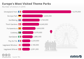 Infographic - Europe's Most Visited Theme Parks