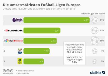 Infografik - Umsatz der Fussball-Ligen in Europa