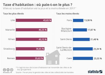 Infographie - Taxe d'habitation : où paie-t-on le plus ?