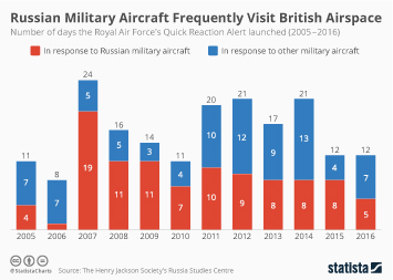 Infographic: Russian Military Aircraft Frequently Visit British Airspace  | Statista