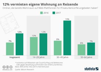 Infografik - 12% vermieten eigene Wohnung an Reisende