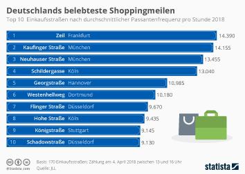 Infografik - Einkaufsstrassen mit den meisten Passanten