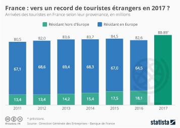 Infographie - Vers un record de touristes étrangers en France en 2017 ?