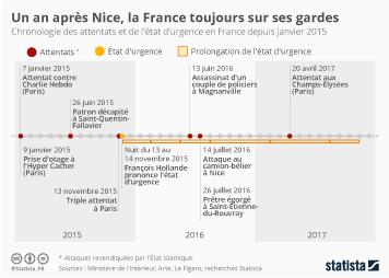 Infographie: Un an après Nice, la France toujours sur ses gardes | Statista