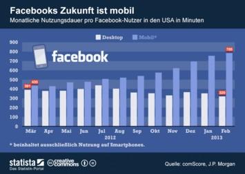 Infografik: Facebooks Zukunft ist mobil. | Statista