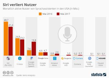 Infografik - Nutzer von Sprachassistenten in den USA