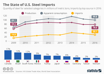 Infographic: The State of U.S. Steel Imports | Statista
