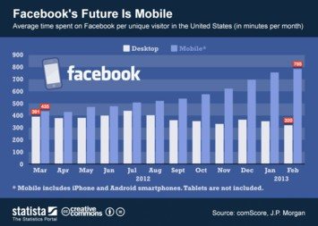 Infographic: Facebook's Future Is Mobile | Statista