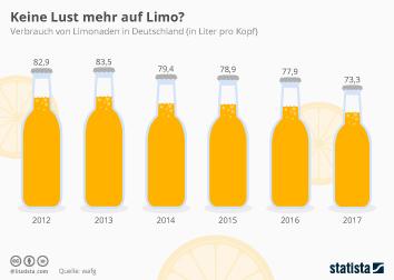 Infografik: Keine Lust mehr auf Limo? | Statista