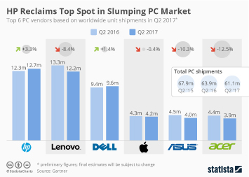 Infographic: HP Reclaims Top Spot in Slumping PC Market | Statista